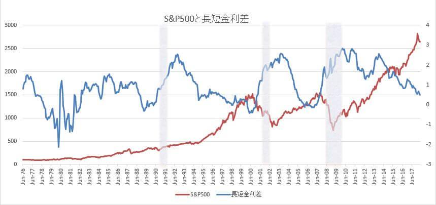 S&P500と長短金利差