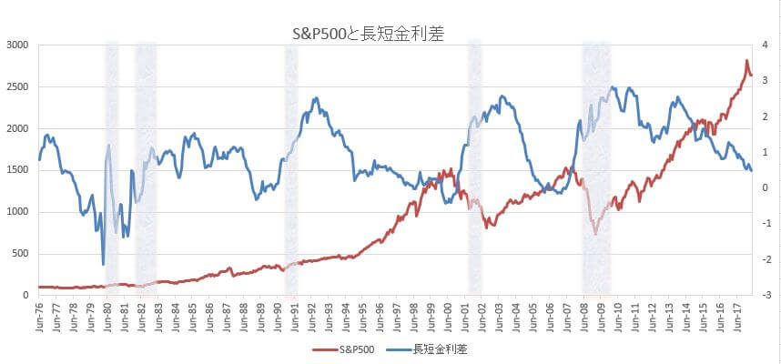 S&P500推移と長短金利差