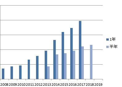 2018年上期の受取配当金