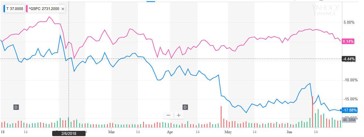 AT&T chart june 2018