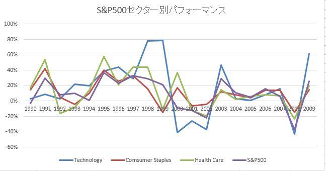 S&P500セクター別リターン1990-