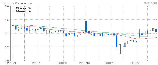 ウィザス株価急騰