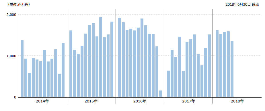 セゾン投信資金流入額2018-6