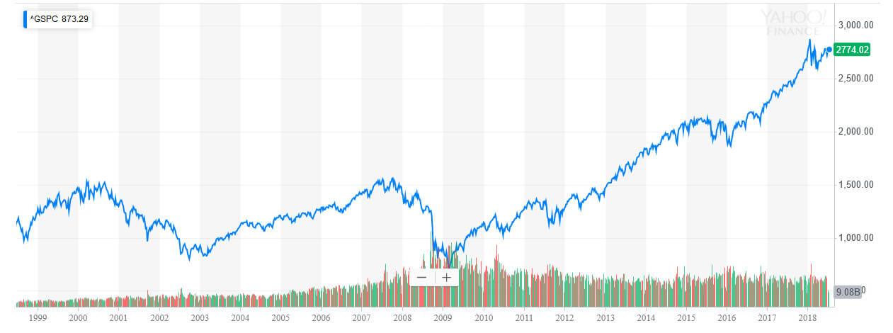 S&P500長期チャート1999-2018