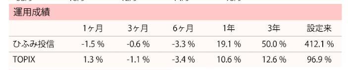ひふみ投信2018年7月運用成績