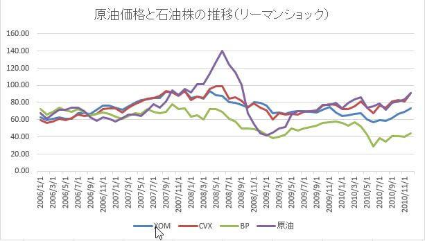 原油価格と石油株の推移リーマンショック