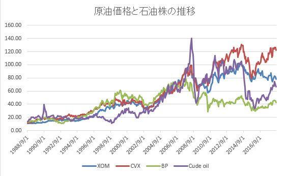 原油価格と石油株の推移1988-2018