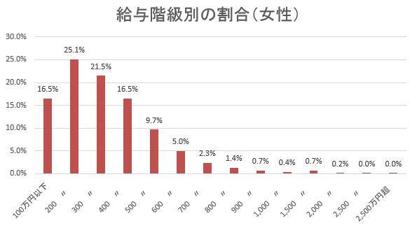 H28年給与階級別の割合(女性性)