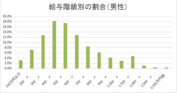 H28給与階級別の割合(男性)