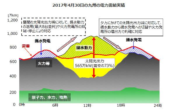 九州電力の出力制御