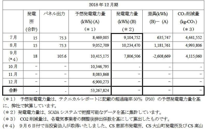 カナディアン・ソーラー・インフラ投資法人2018-12月次