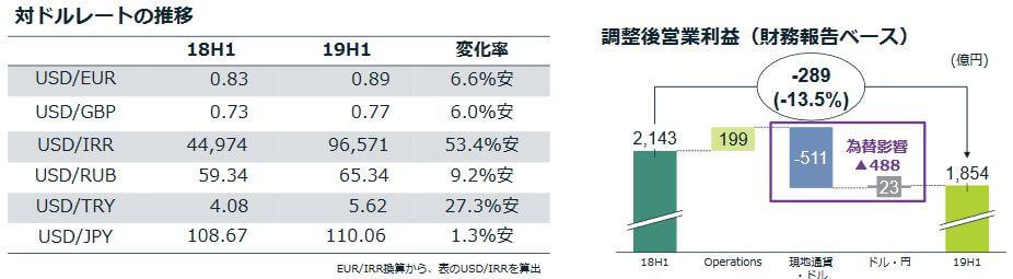 2019年JT上期為替