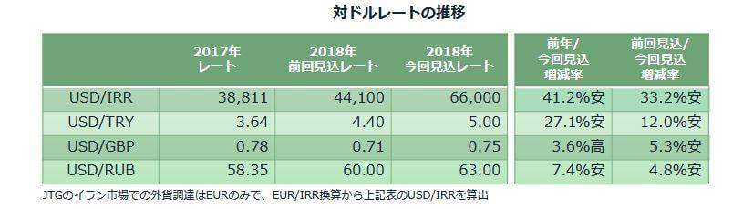 JT為替レート2018