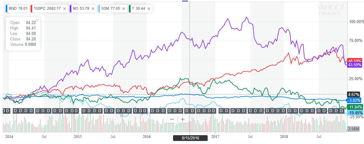 MO,T,XOM、BND,S&P500 5年チャート2018-11