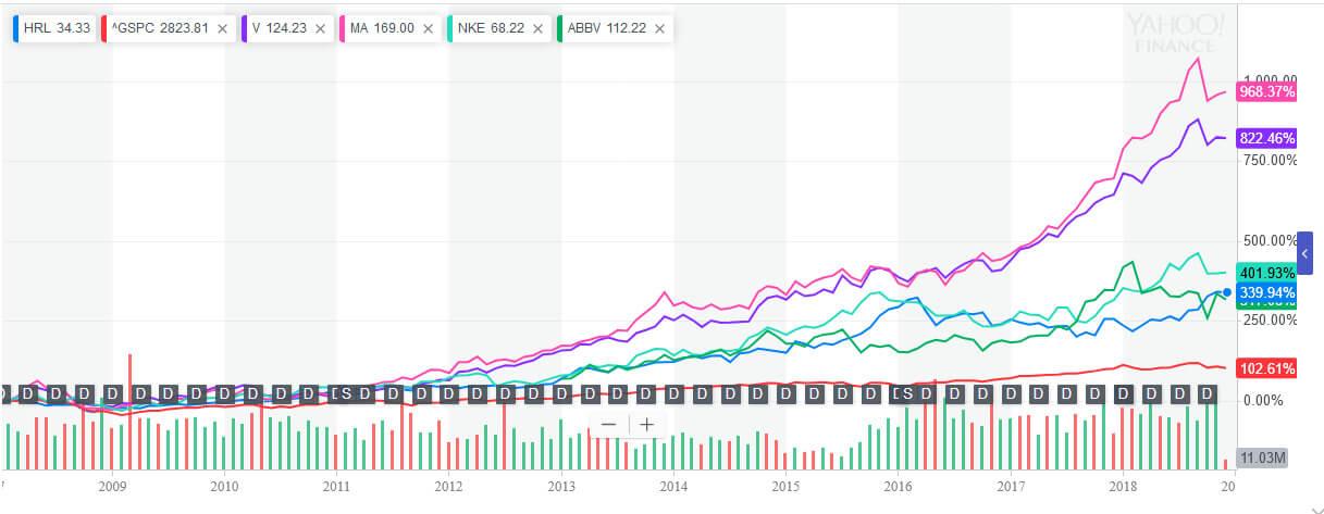 増配率の高い企業のチャート