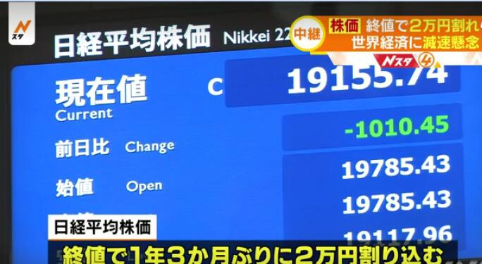 日経平均終値で2万円割れ