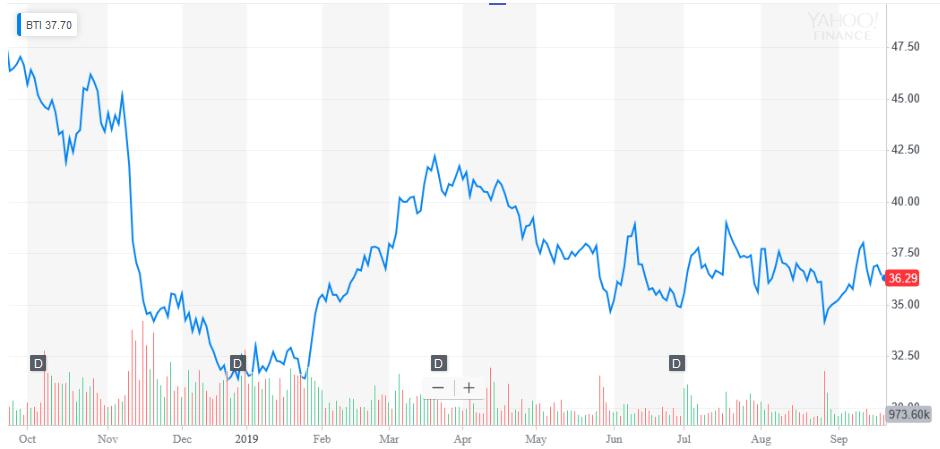 BTI株価チャート201909