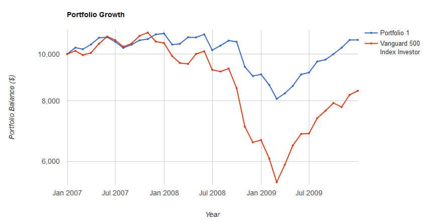 COND vs S&P500 return 2007-2009