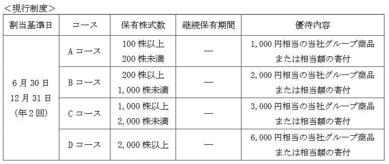 JT株主優待変更前