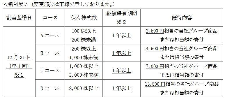 JT株主優待変更後