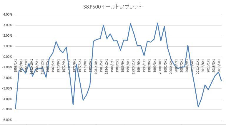 S&P500イールドスプレッド