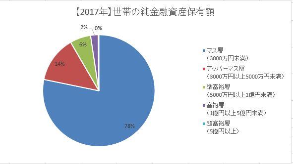 2017年世帯の純金融資産保有額