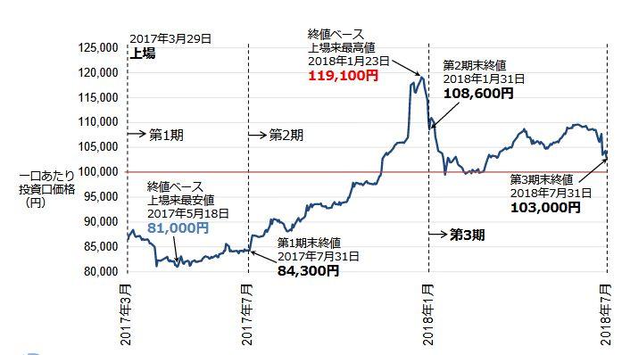 日本再生可能エネルギーインフラファンド株価推移