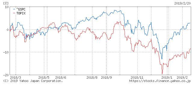 S&P500とTOPIXチャート20190220