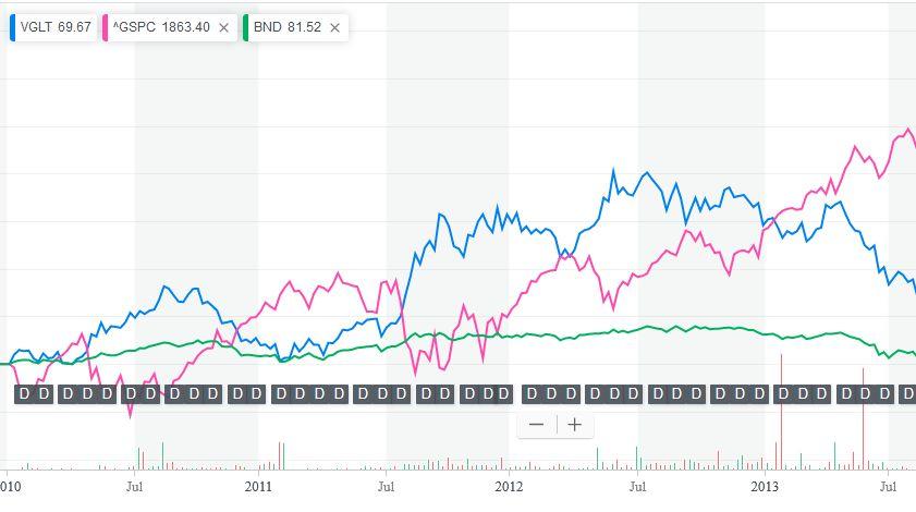 VGLTチャート2009-2013