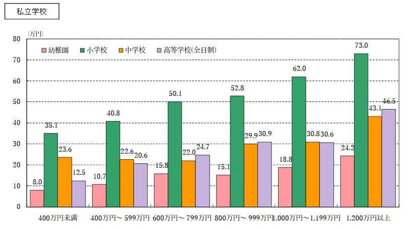 世帯収入段階別の学校外活動費(私立)
