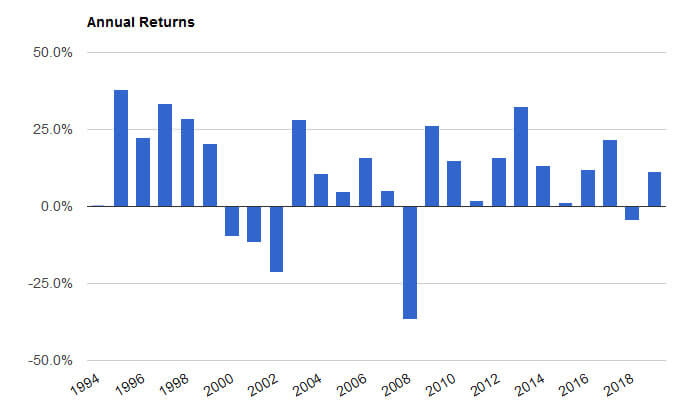 SPY annual returns1994-2018
