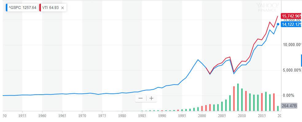 S&P500とVTIのチャート