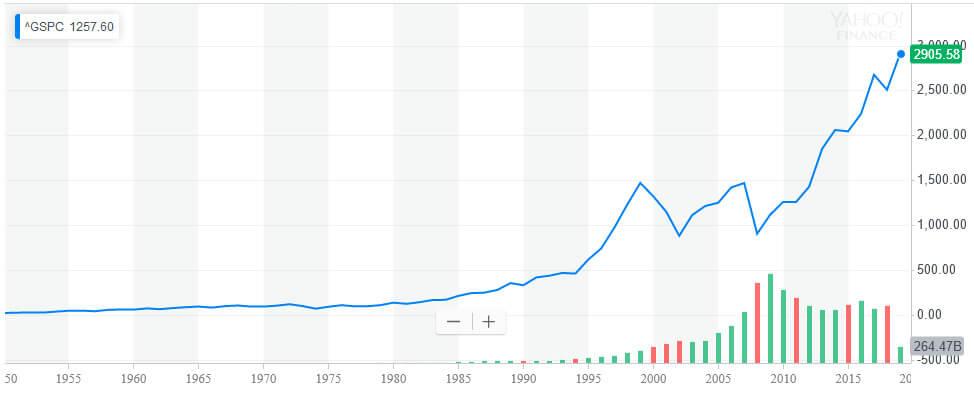 S&P500 max chart