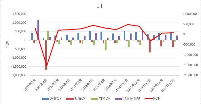 JT10年CF2007-2018