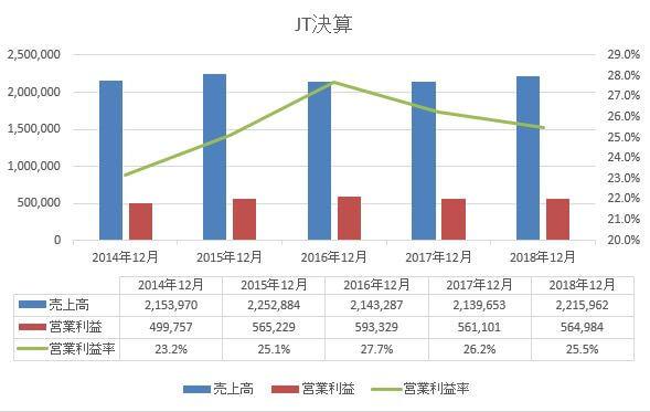 JT5年決算2014-2018