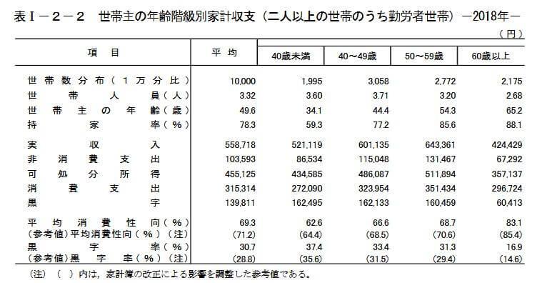 世帯主の年齢階級別家計収支