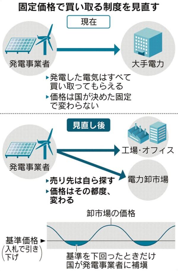 再生可能エネルギーの固定価格買い取り制度(FIT)を廃止
