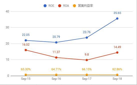 2018 visa 営業利益率