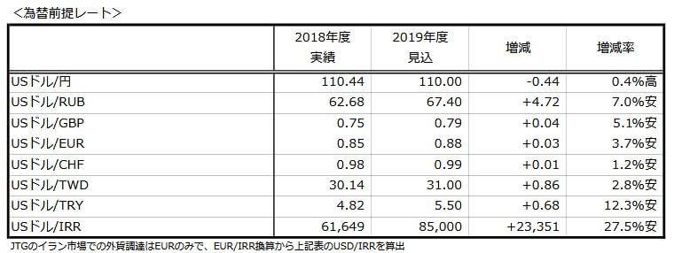 2019年JT為替前提レート