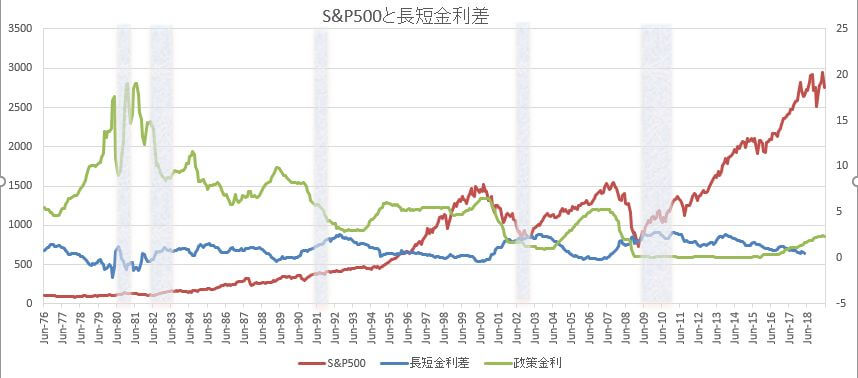 S&P500と長短金利差と政策金利