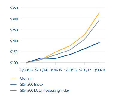 visa stock performance