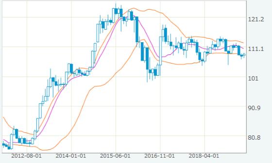 ドル円chart 2012年-2019年