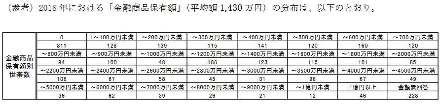 金融商品保有額2018年