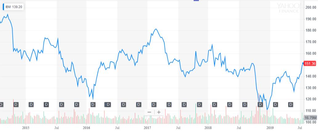 IBM chart 2019-07