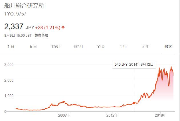 船井総研チャート 2006-2019