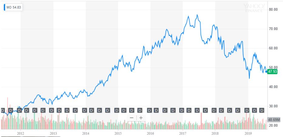 MO株価2019年8月