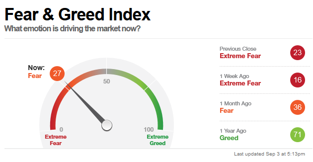 Fear & Greed Index2019-9-3
