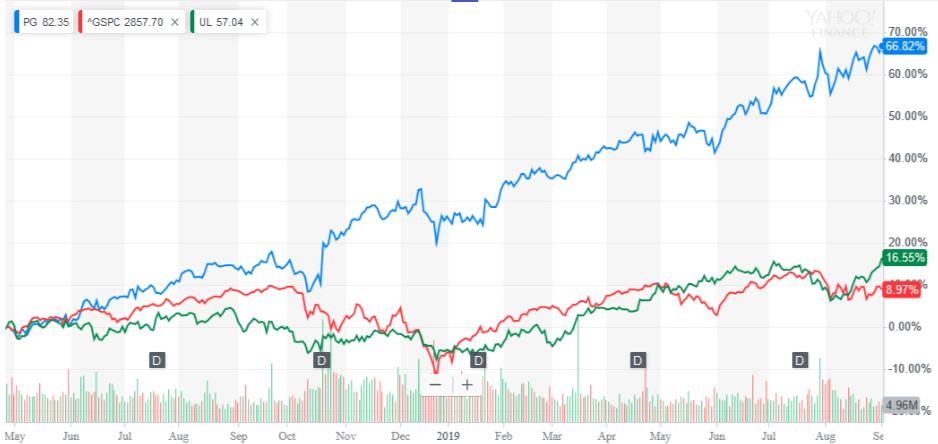 P&G株価2018年5月ー2019年8月