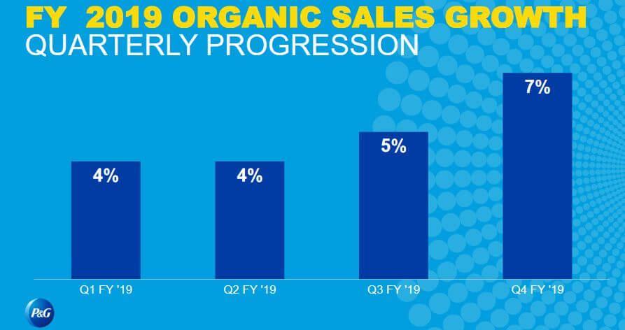 PG organic sales growth 2019