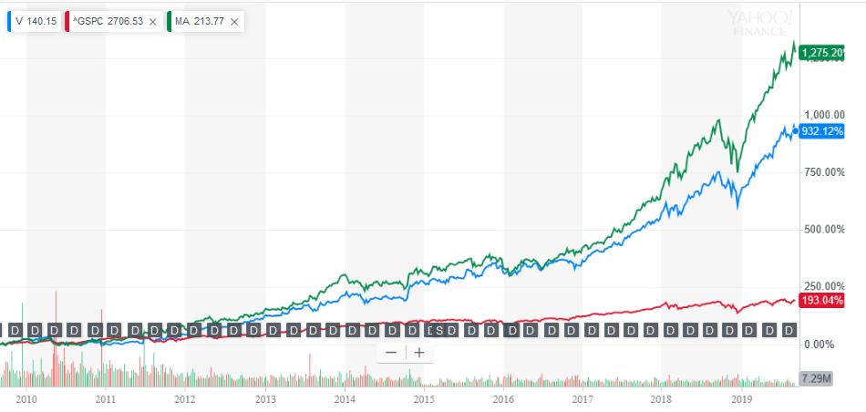 VとMAのチャート201909